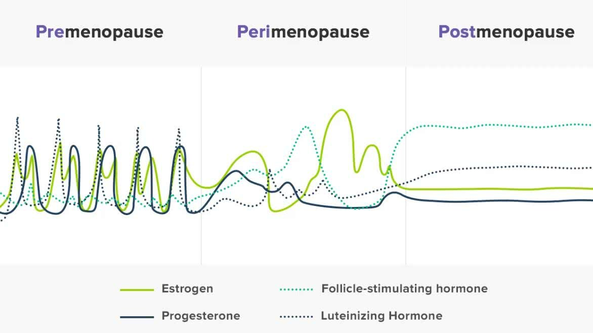 Hormonal fluctuations during premenopause, pwerimenopause, and post menopause